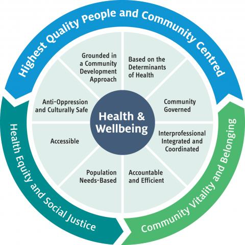 Health and Wellbeing Diagram